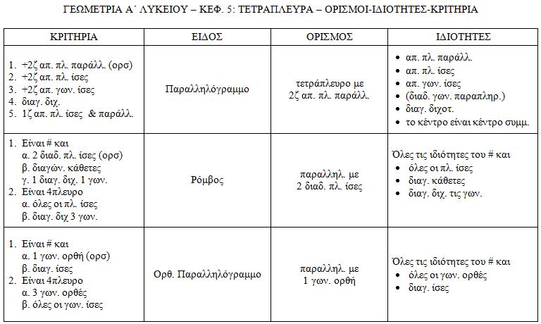 Τετράπλευρα - Ορισμοί - Ιδιότητες - Κριτήρια