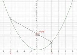 Mit Parabel multiplizieren