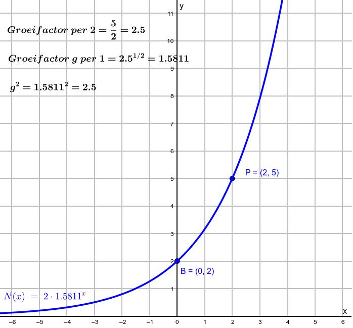 Verplaats de punten P en B en zie wat er met de groeifactoren en de formule gebeurt. Klik op Enter om de activiteit te starten