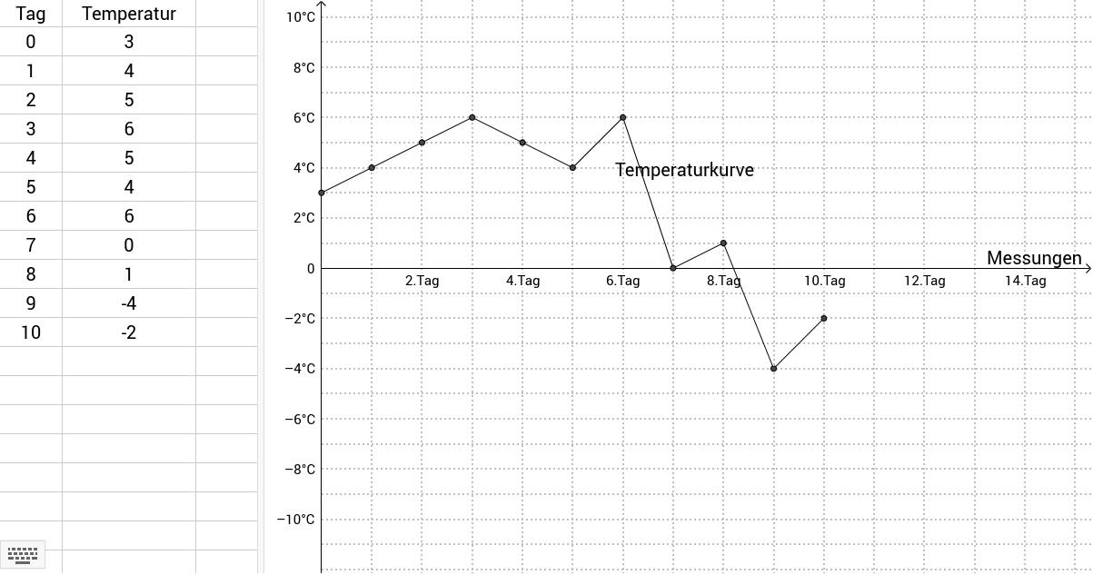 Trage deine Messungen in der Spalte Temperatur ein. Vergleicht untereinander die Temperaturkurven.