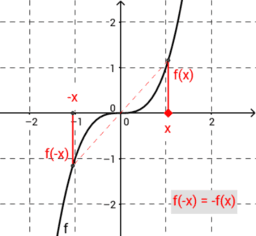 Die Punktsymmetrie (kurz und dynamisch)