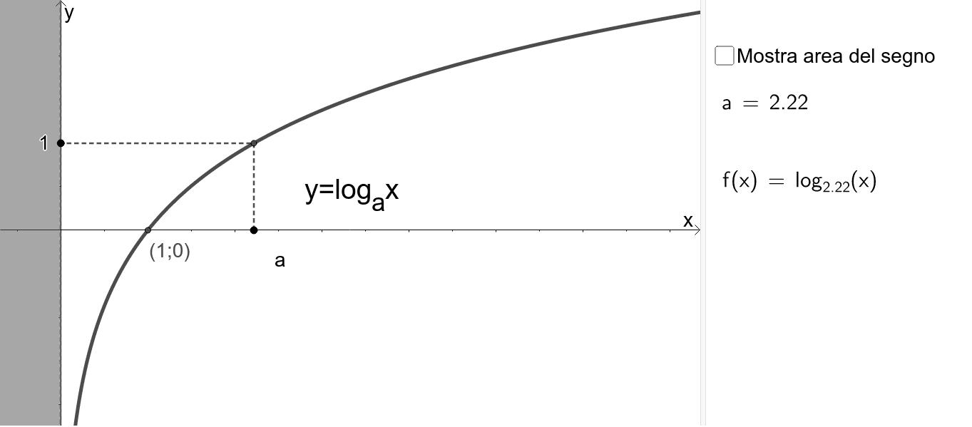 Muovi a sull'asse x per vedere come cambia il grafico intorno a x=1