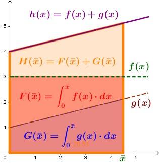 In ogni punto il risultato della funzione [math]\textcolor{orange}{h(x)}[/math] è la somma dei risultati di [math]\textcolor{red}{f(x)}[/math] e [math]\textcolor{blue}{g(x)}[/math].  Verrà quindi approssimata da rettangolini le cui altezze sono la somma delle corrispondenti altezze dei rettangolini utilizzati per le altre due funzioni, da cui si può dedurre che anche l'area complessiva sotto ad [math]\textcolor{orange}{h(x)}[/math], definita dalla sua Funzione Integrale, può essere ottenuta come somma delle altre due.