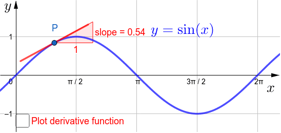 Move the point P to investigate the slope of the graph of y=sin(x)