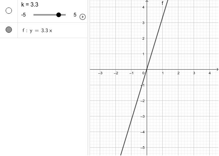 y=k∙x ,x∈R∖{0} Pritisnite Enter za pokretanje.
