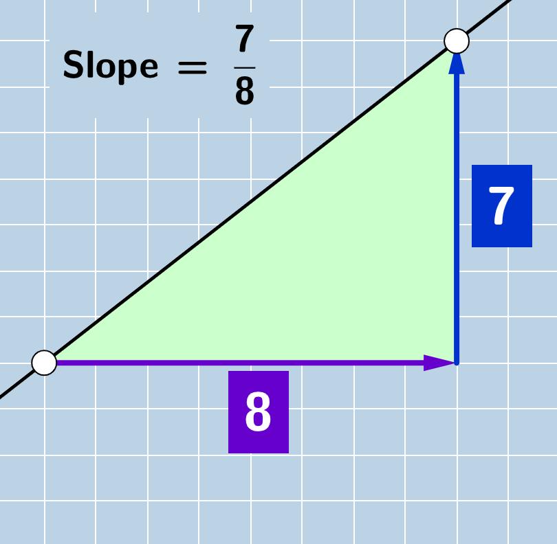 Slope: Dynamic Illustration