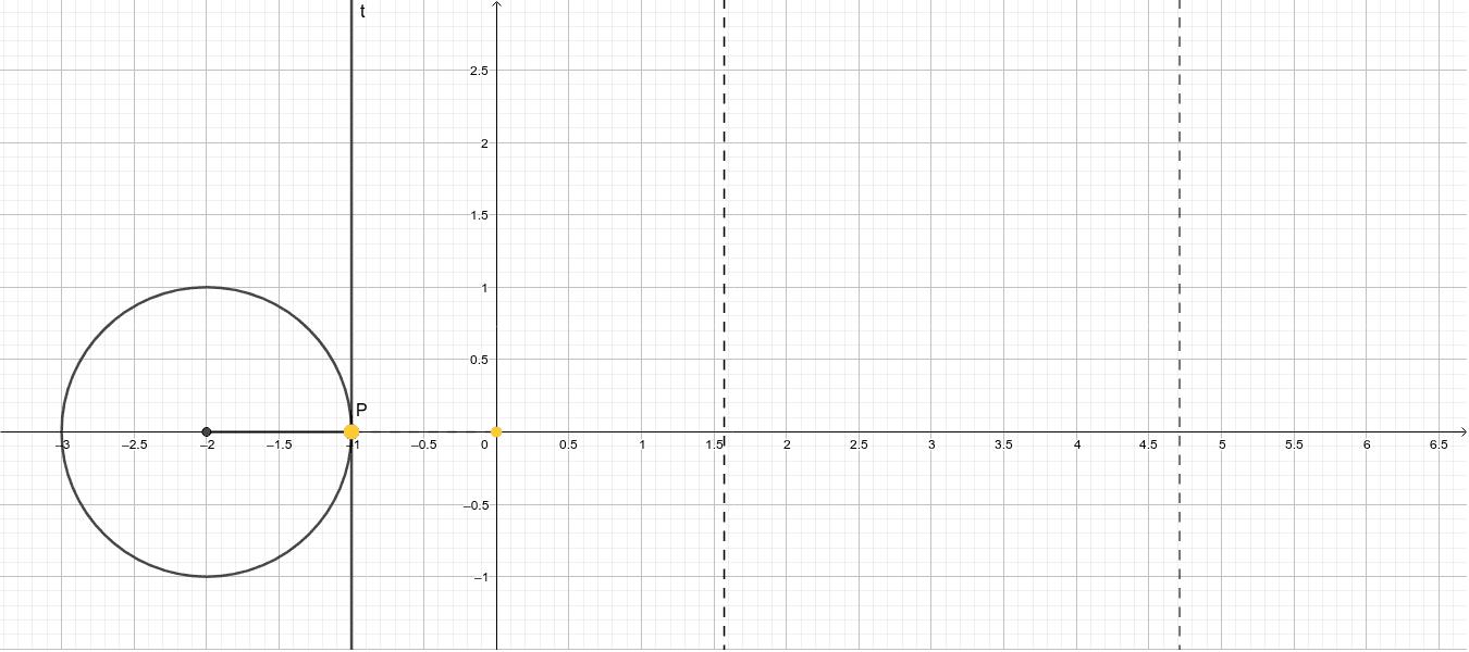 Aponte o mouse sobre o ponto P, arraste-o sobre a cirunferência e veja a formação da tangentoide. Press Enter to start activity