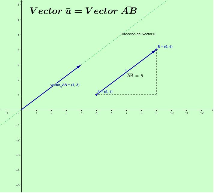 Recuerda que para calcular la longitud de un vector debes usar el teorema de Pitágoras Presiona Intro para comenzar la actividad