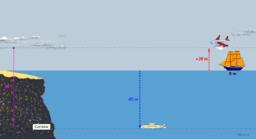 Concepto enteros (Submarino-Avión)