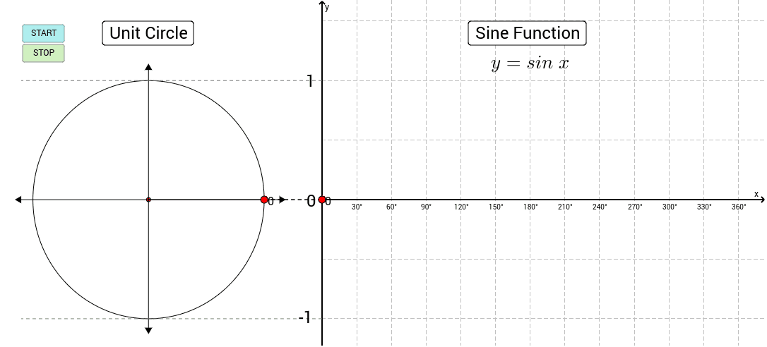 Investigate the relationship between the sine function and the circle. Drag the red point around the circle or press START to animate.