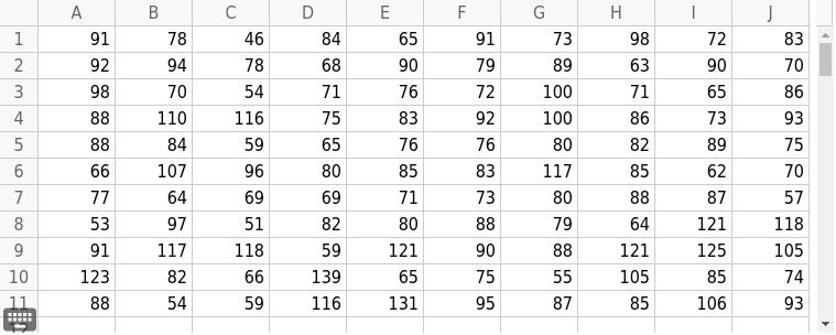 Resultaten (op 150 punten) van een aantal leerlingen op de wiskundeolympiade Klik op Enter om de activiteit te starten