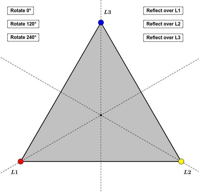 Click on the buttons below to see the effect of each of the symmetries of the triangle.