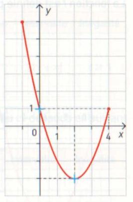 c'est la fonction f(x)  = x² - 4x + 1 définie  sur [-1; 4]