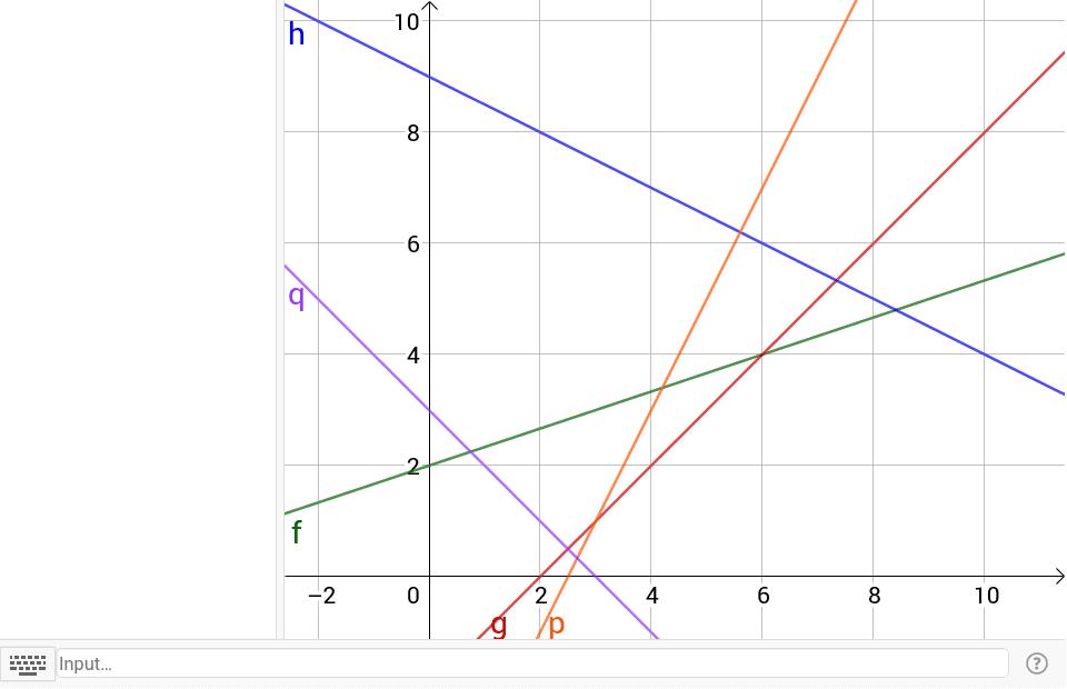 Gib die Funktionsterme zu den dargestellten Funktionsgraphen ein.