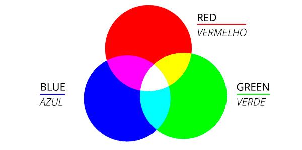 Sistema RGB de Cores