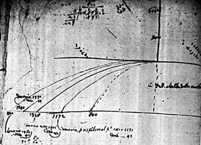 Notas de Galileo sobre el tiro parabólico.