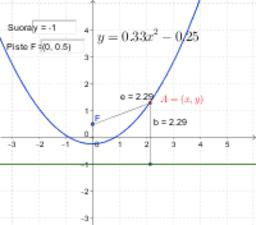 Paraabelin geometrisen määritelmän tutkimista.