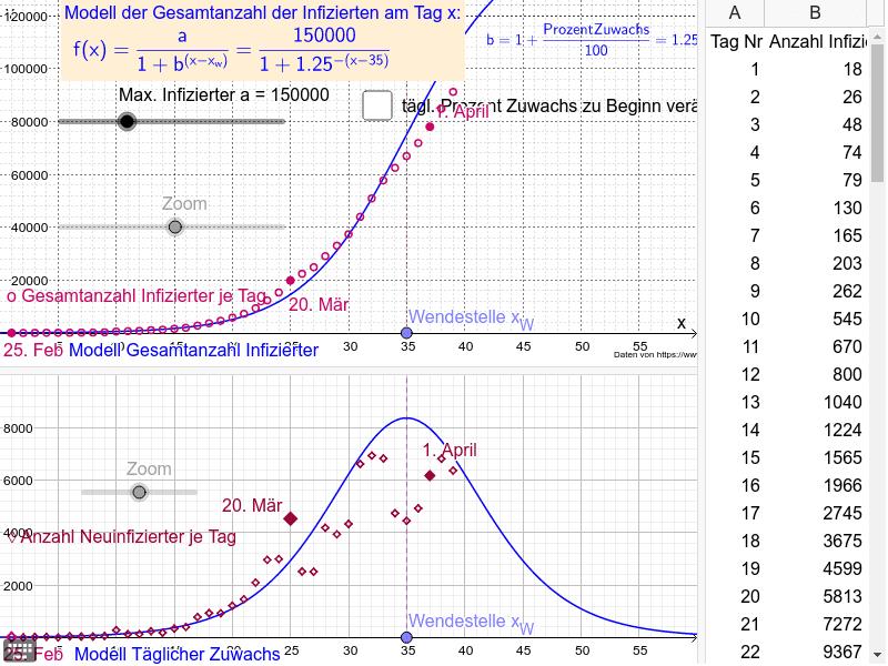 Logit-Funktion zur Modellierung der Infizierten mit dem Corona-Virus in DEU Drücke die Eingabetaste um die Aktivität zu starten