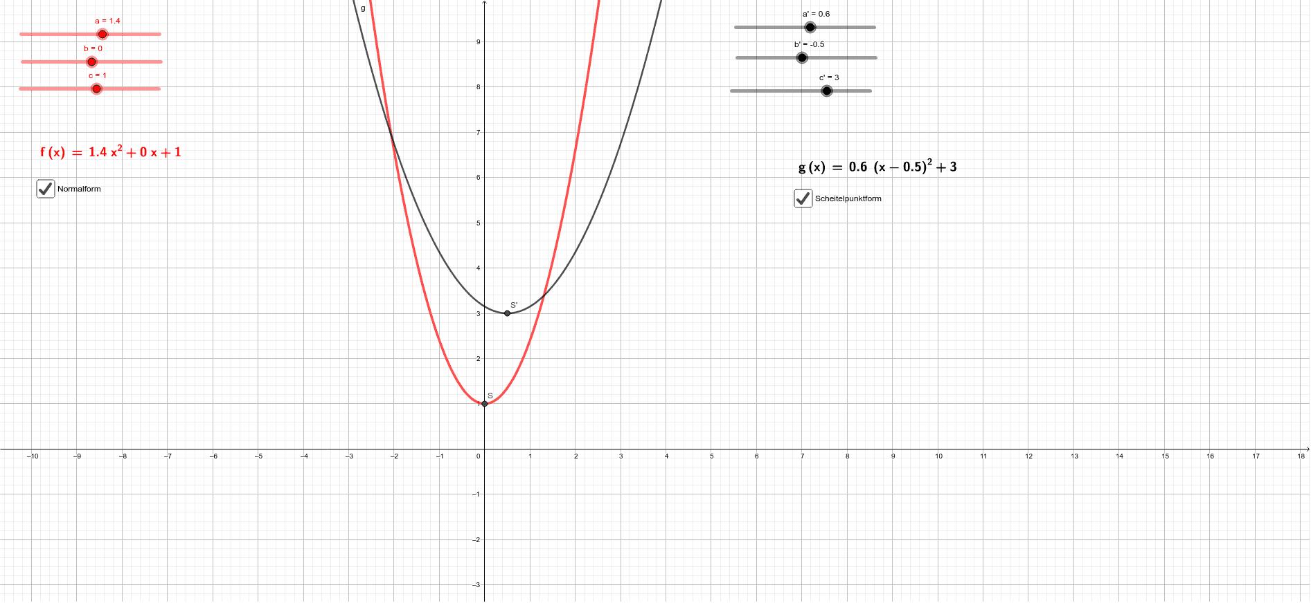 Parametereinfluss bei Normal- und Scheitelpunktform