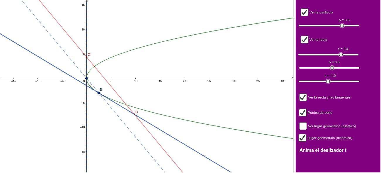 Dada la cónica y^2=2px  y el haz de rectas y-a=t(x-b), halla el lugar geom. de los puntos en que las rectas de este haz cortan a las tangentes a la cónica en los puntos de intersección de ésta con el haz y=tx.