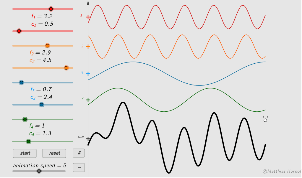 frequency dependence of propagation speed, superposition of two, three or four waves