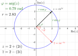 Complex plane (with Euler's formula)