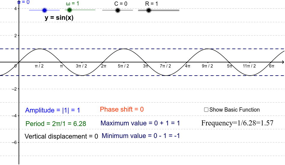 A visual explanation of the characteristics of the Sine Function: y= R sin(ωx + a) + C Press Enter to start activity