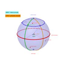 Pituus- ja leveyspiirit (longitude and latitude)