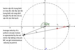vân tốc trung bình trong chuyển động tròn
