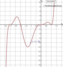 Bestimmung der Funktionsgleichung ganzrationaler Funktionen