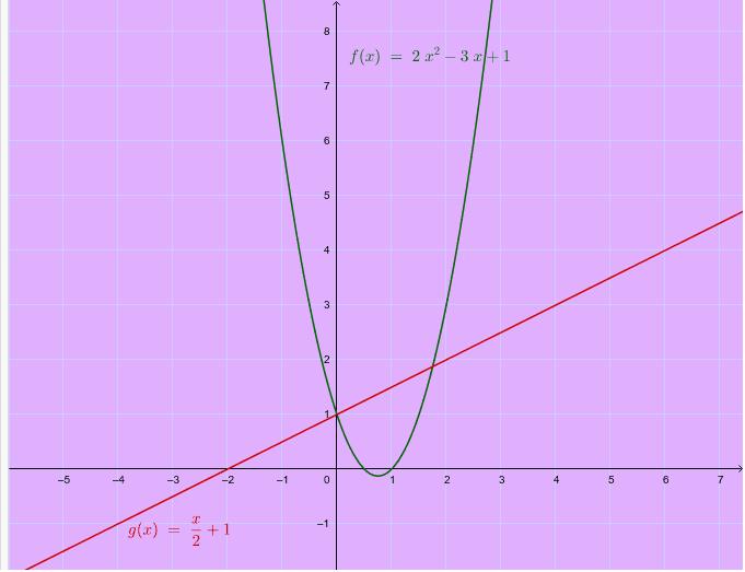 Parábola y recta