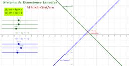 Sistemas de Ecuaciones Lineales por Método Gráfico