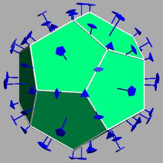 Een dodecaëder heeft meerdere rotatiesymmetrieën. <br> Een as door de middelpunten van overstaande zijvlakken heeft een symmetrie over 72°.<br> Een as door overstaande hoekpunten heeft een symmetrie over 120°.<br> Een as door de middelpunten van overstaande ribben heeft een symmetrie over 180°.