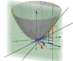 Mittelwertsatz der Differentialrechnung im R³