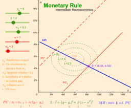 Monetary Rule