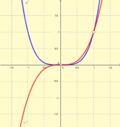 Funciones potenciales (exponente natural)