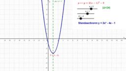 Invloed van parameters bij een parabool