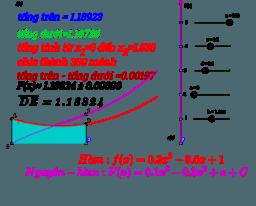 Nguyên hàm của hàm số