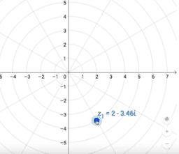 Darstellung von Komplexen Zahlen
