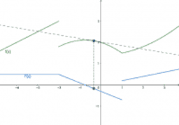 Derivative of discontinuous function