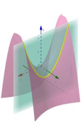 Interpretação geométrica das derivadas parciais