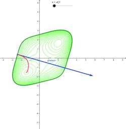 Vektorfeld eines Gradienten