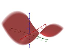 Seções no parabolóide hiperbólico