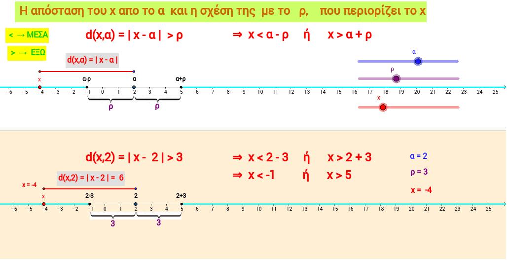Απόλυτη τιμή | x - α | ρ και | x - α | = ρ