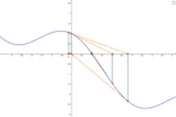Calculus - Newton's Method