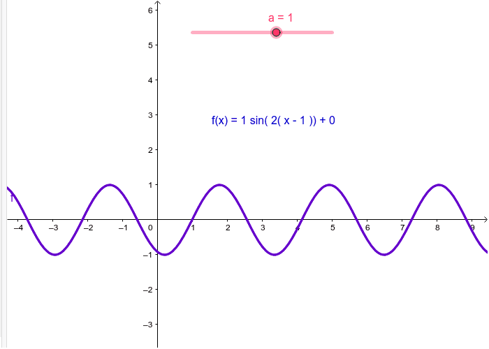 The formula for sine waves can be modeled by the function f(x) = a * sin(b(x - h)) + k.  Use the sliders one at a time to investigate how each letter in the equation affects the graph of f(x).