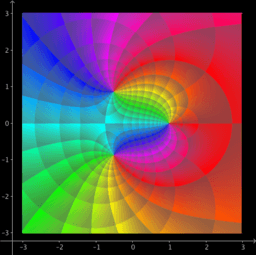 Domain coloring HSV: Phase portrait Modulus and Phase
