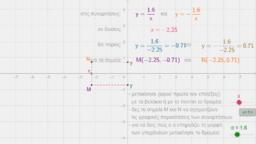η συνάρτηση y=α/x (β'γυμν.)