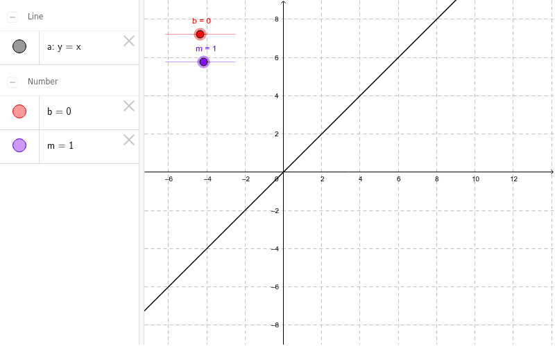 Our Line: y = mx + b Press Enter to start activity