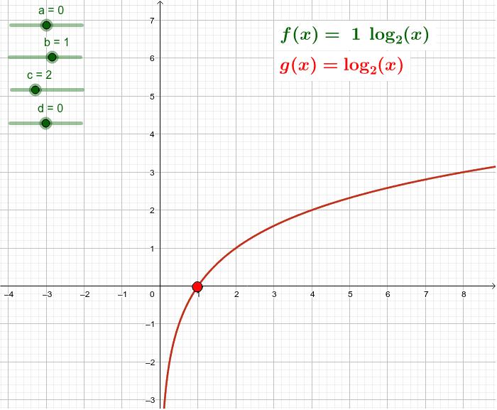 Explore os controles deslizantes à esquerda e compare as funções f e g. Você pode arrastar o ponto vermelho e observar o que acontece em cada função. Press Enter to start activity